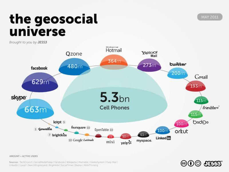 Universul Geosocial în 2011