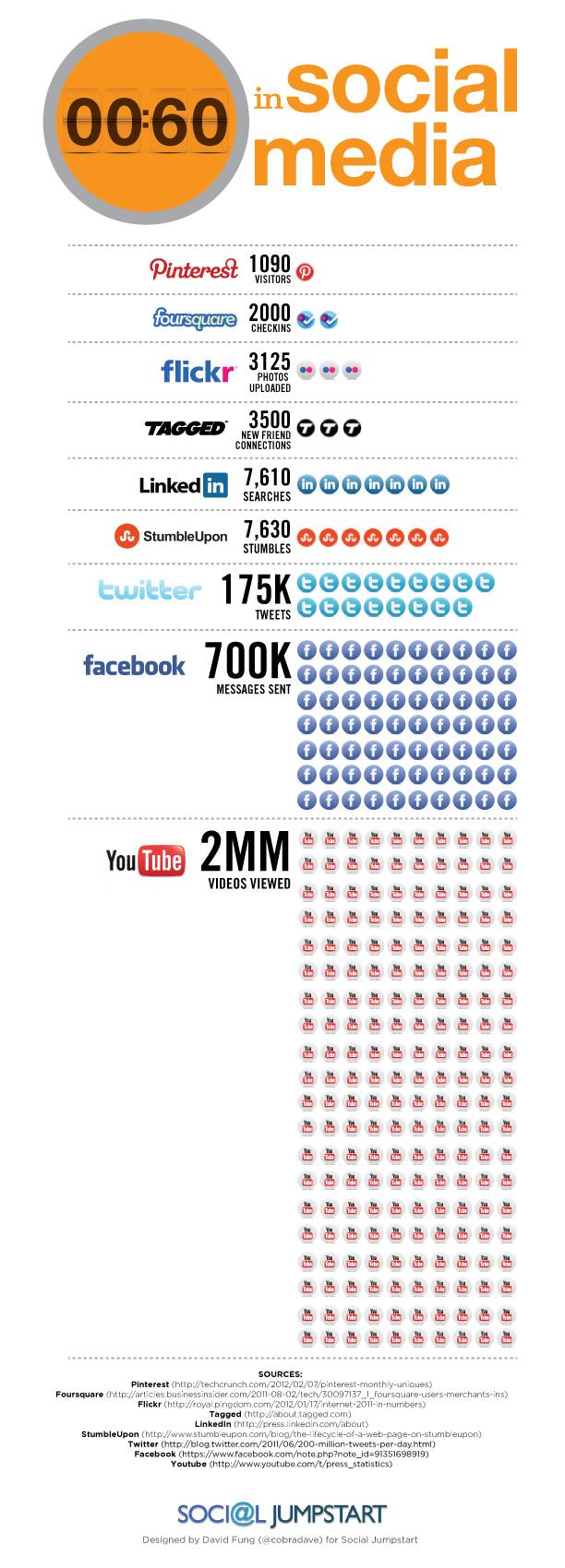 Ce se întâmplă în social media în 60 de secunde