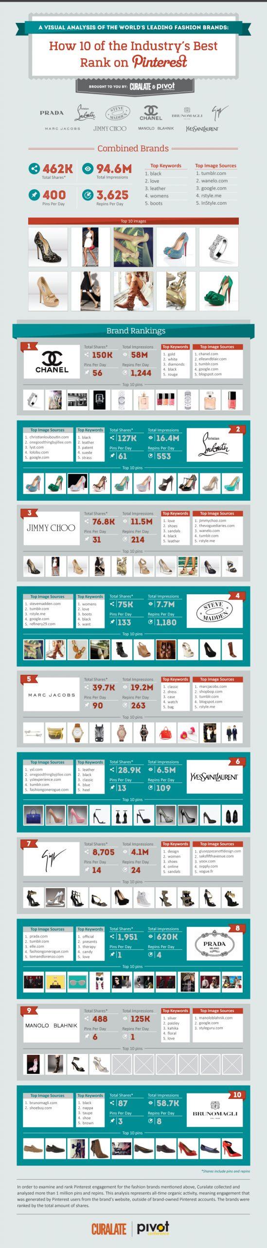 Cele mai populare branduri de moda pe Pinterest