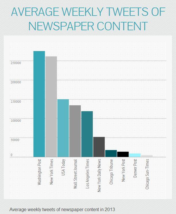 Ziarele care au generat cele mai multe tweet-uri in 2013