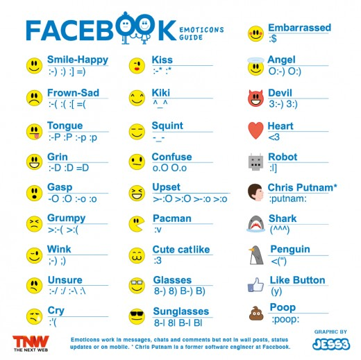 Lista emoticoanelor pe Facebook