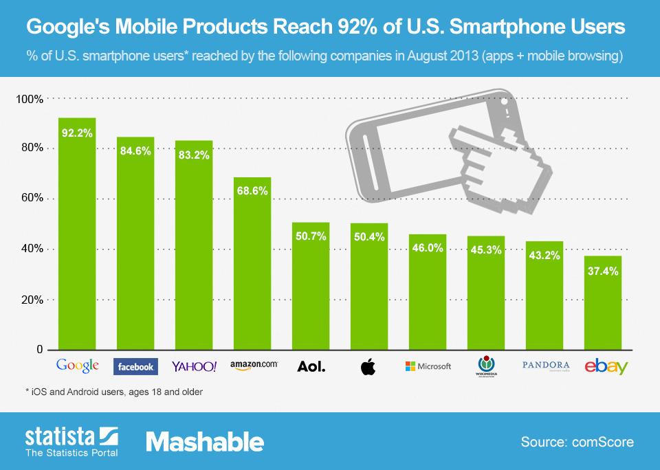 Mobile-Reach
