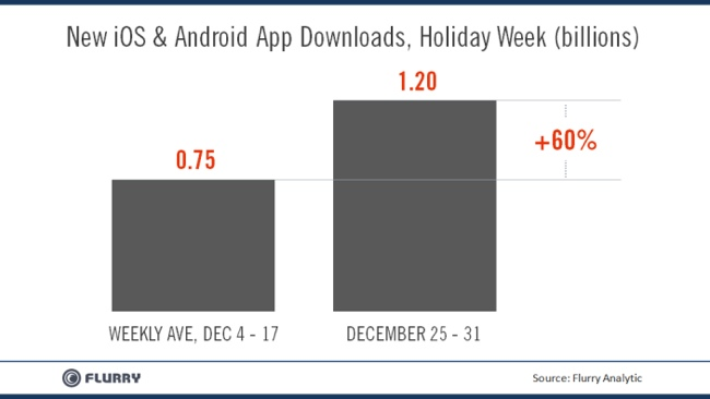 ios-android-holiday-app-downloads-one-billion