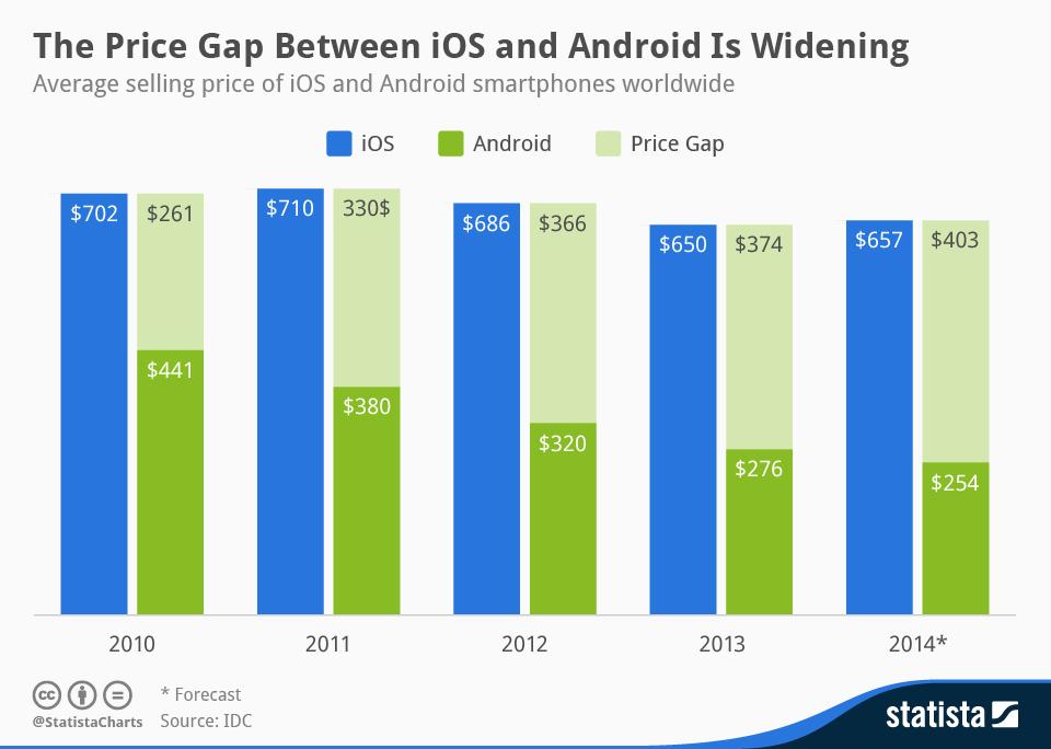 evolutie diferenta pret telefoane ios android