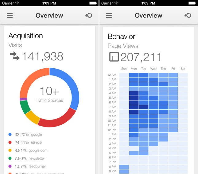 google analytics aplicatie ios