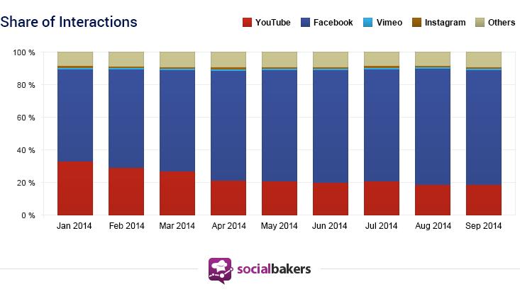 evolutie filmulete YouTube facebook