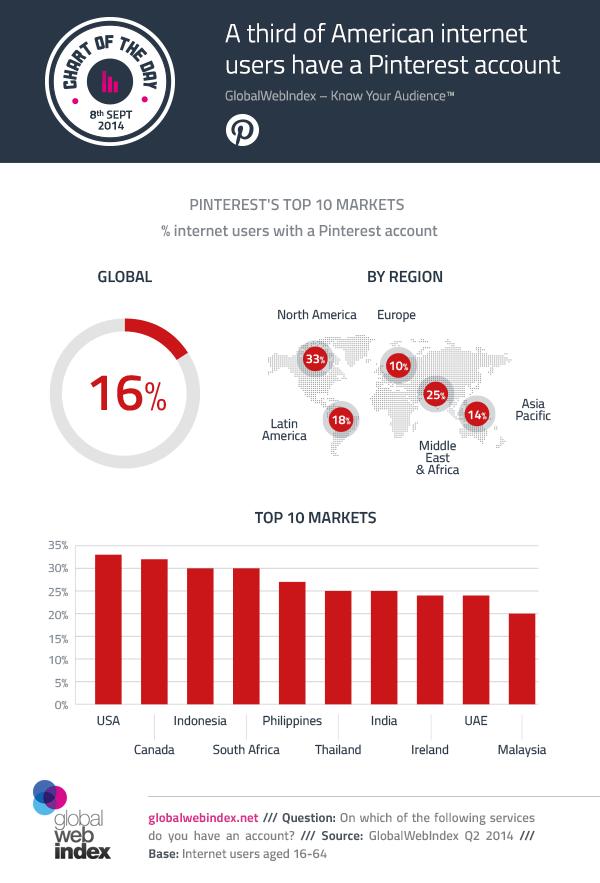 popularitate pinterest nivel global