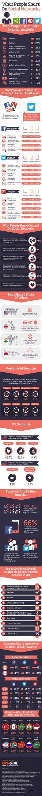 Ce tip de conținut e distribuit pe rețelele de socializare