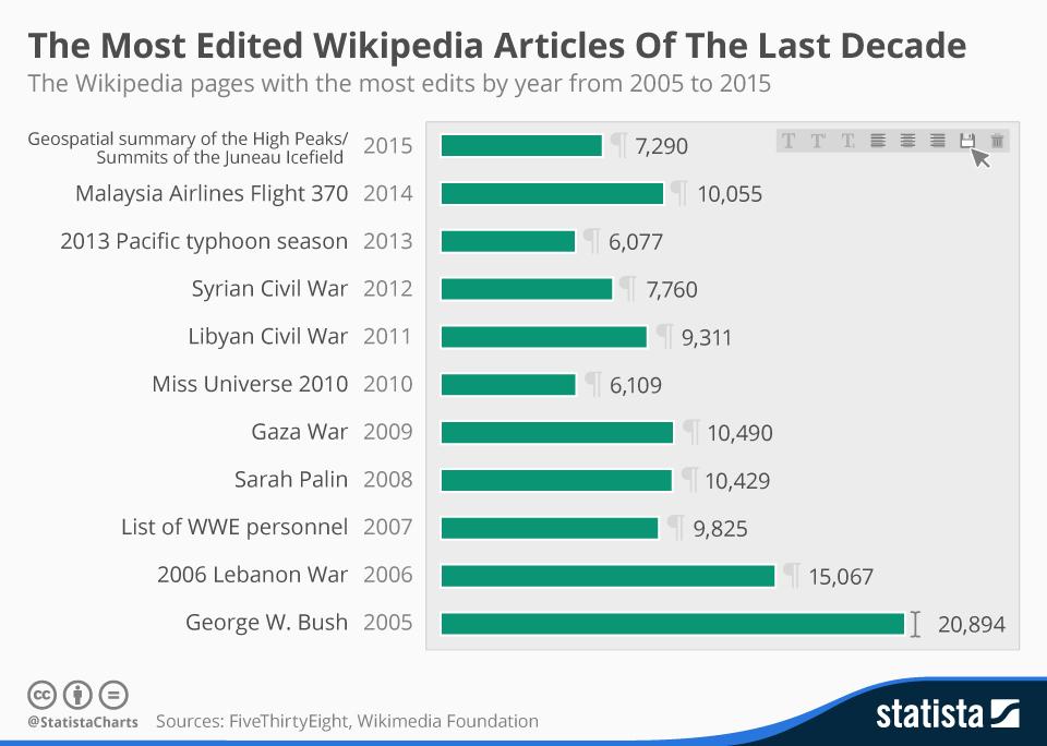 Cele mai editate articole de pe Wikipedia din ultimii 10 ani