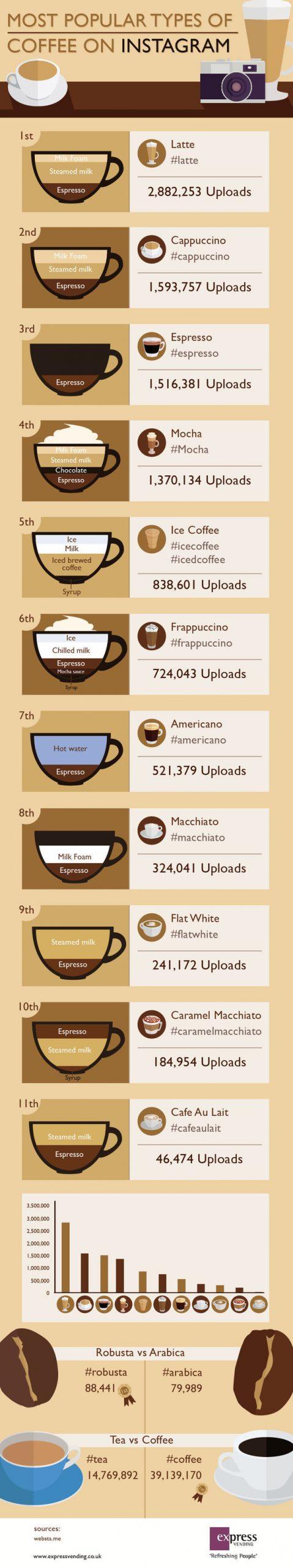 Cele mai populare tipuri de cafea pe Instagram
