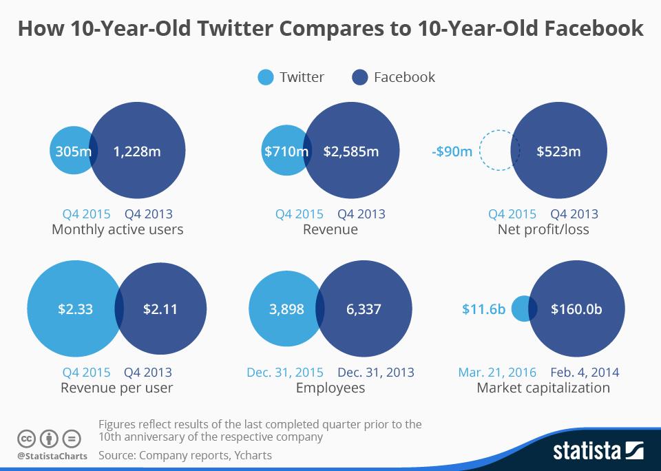 10 ani de Twitter vs. 10 ani de Facebook