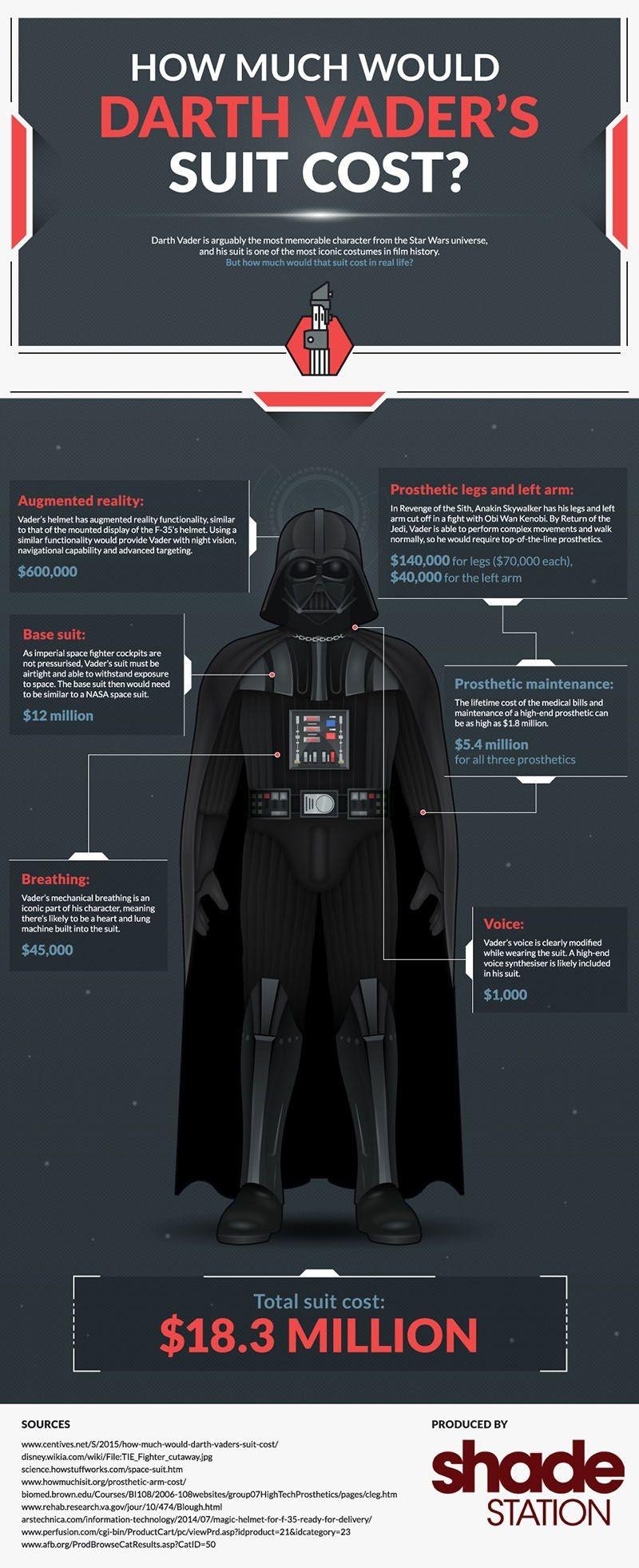 Cât ar costa costumul lui Darth Vader?