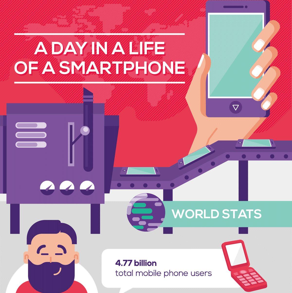 Infografic despre smartphones