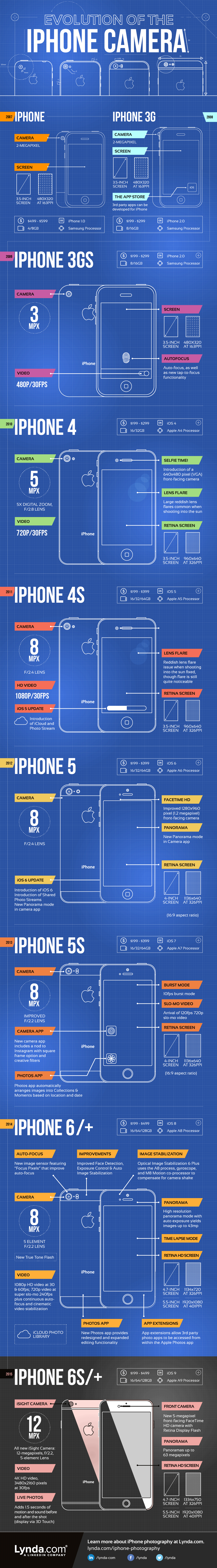 Evoluția camerei foto de la iPhone (infografic)