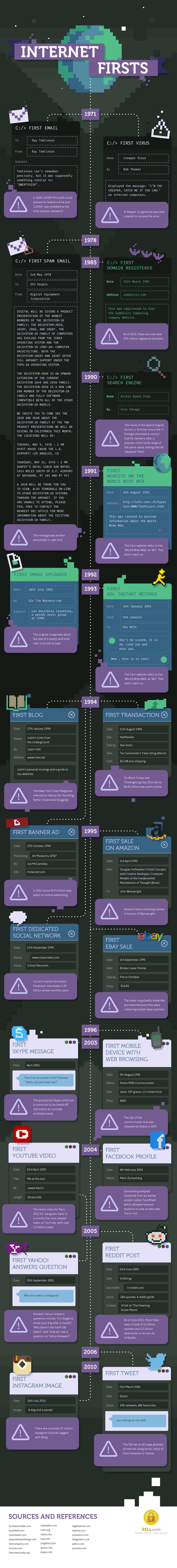 Istoria web-ului adunată într-un infografic