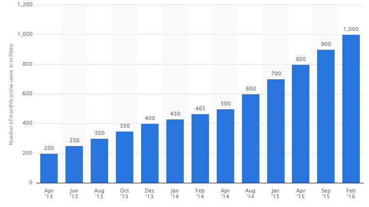 Evoluția numărului de utilizatori activi pe lună pe WhatsApp