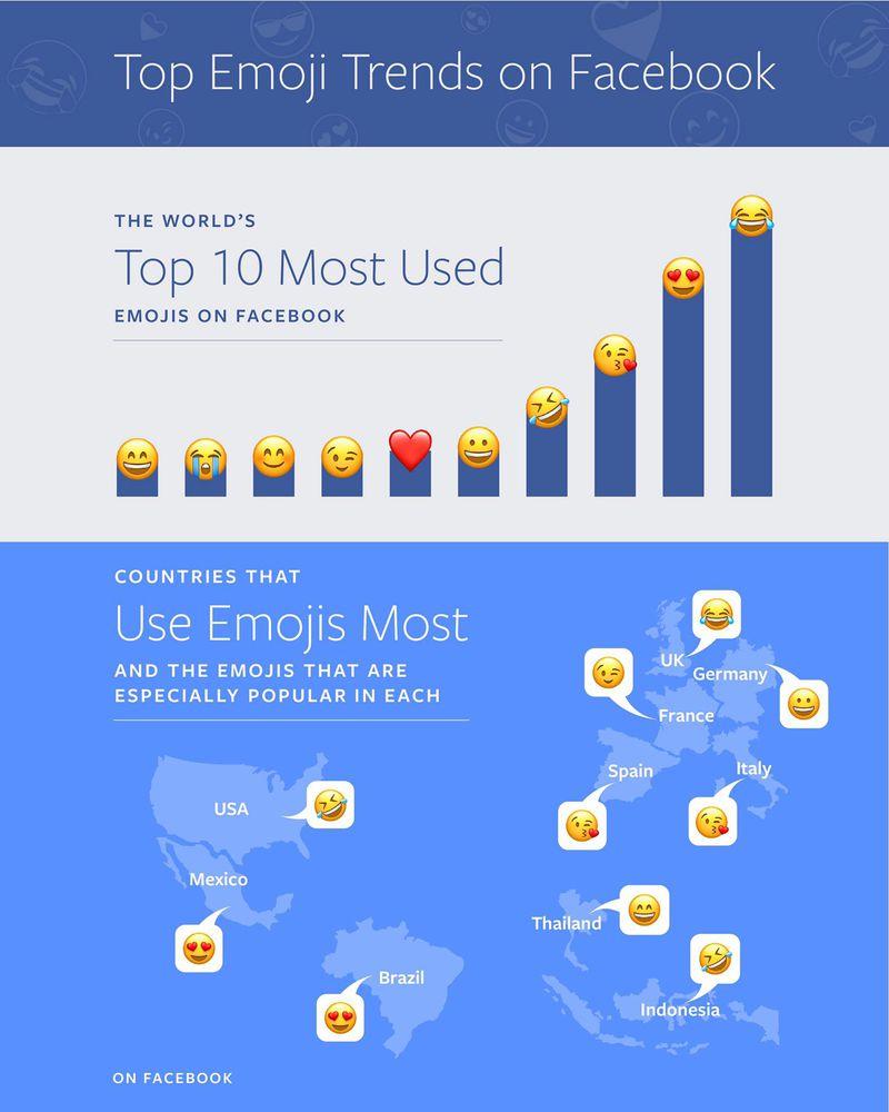 cele mai folosite emoji pe facebook