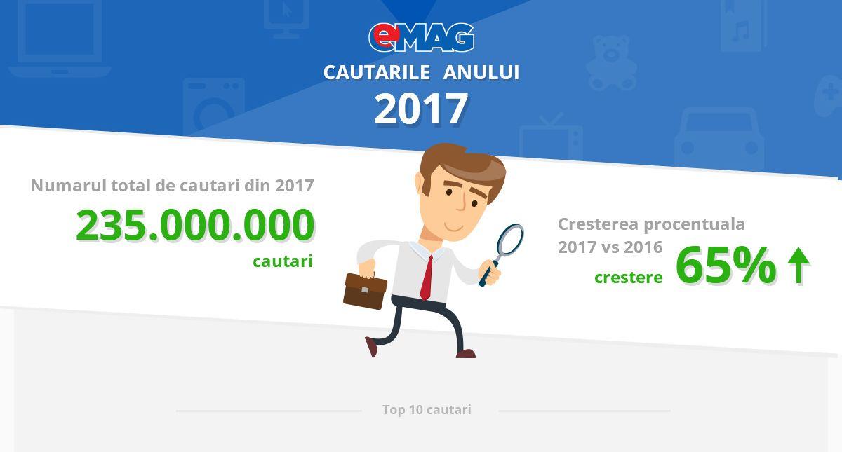 top cautari emag 2017
