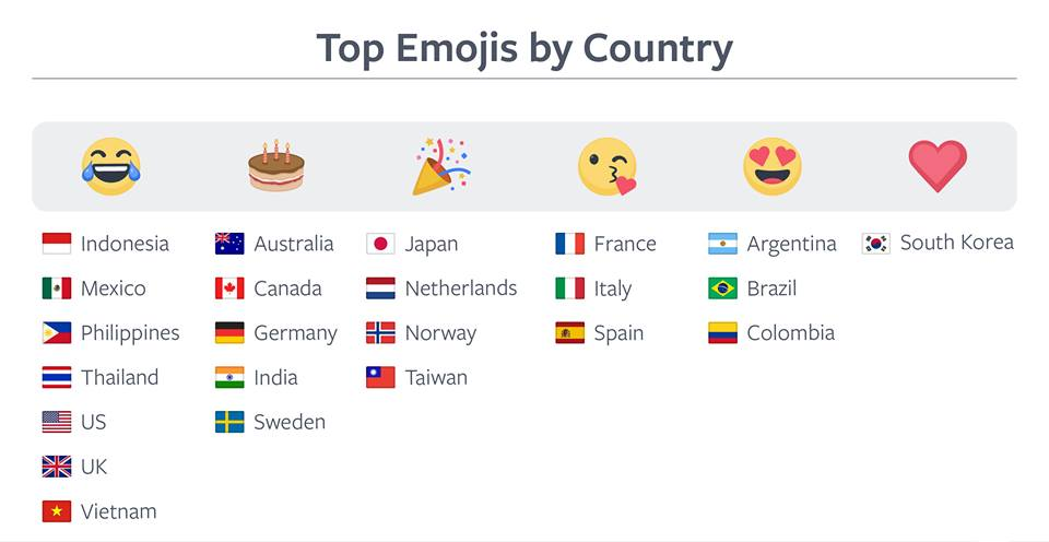cele mai folosite emoji