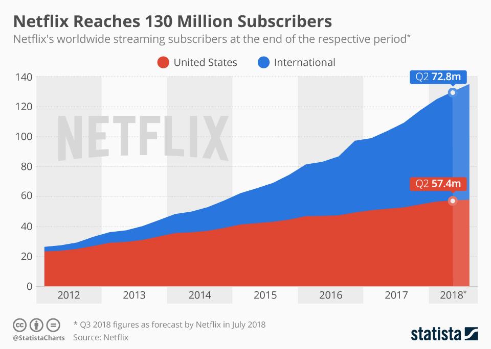 subscriberi netflix